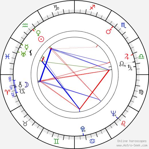 Stoyanka Mutafova astro natal birth chart, Stoyanka Mutafova horoscope, astrology