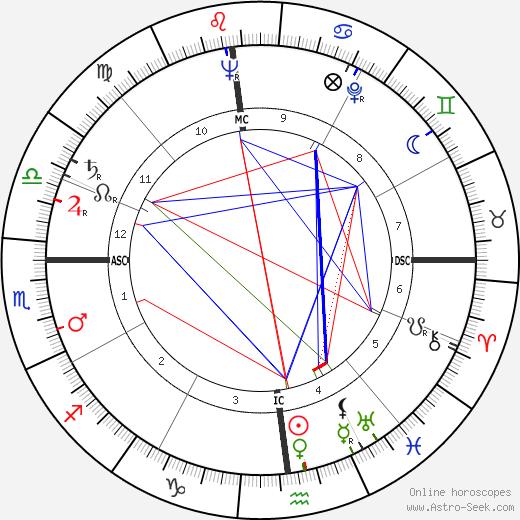 Theodore Danielson tema natale, oroscopo, Theodore Danielson oroscopi gratuiti, astrologia