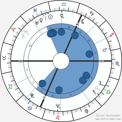 William Max Schoning wikipedia, horoscope, astrology, instagram