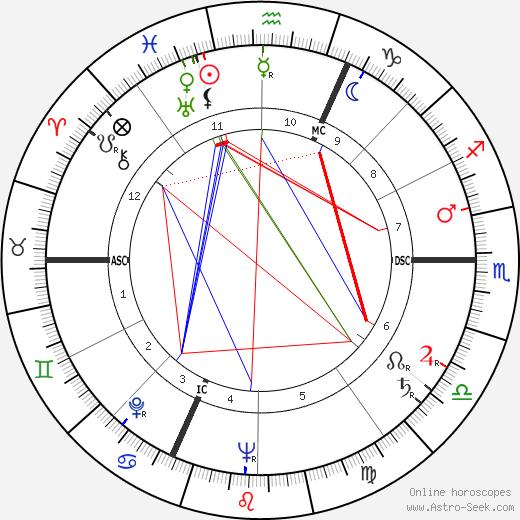 William Max Schoning birth chart, William Max Schoning astro natal horoscope, astrology