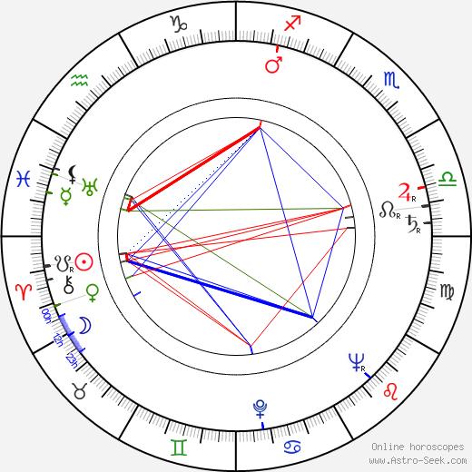 Anne Pitoniak astro natal birth chart, Anne Pitoniak horoscope, astrology