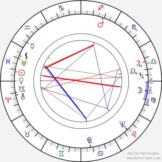 Antti Koskinen birth chart, Antti Koskinen astro natal horoscope, astrology
