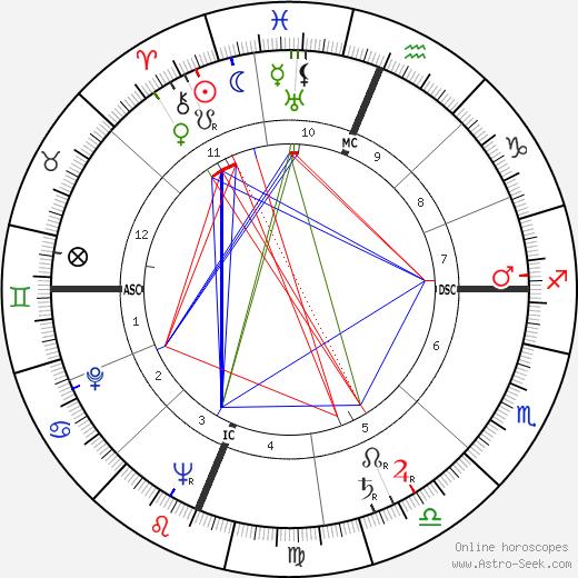 Barnaby Conrad день рождения гороскоп, Barnaby Conrad Натальная карта онлайн