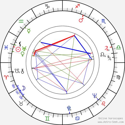 Bedřich Voděrka birth chart, Bedřich Voděrka astro natal horoscope, astrology