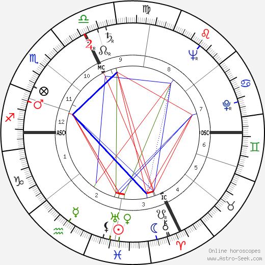 Beppe Fenoglio astro natal birth chart, Beppe Fenoglio horoscope, astrology