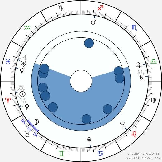 Bob Simmons wikipedia, horoscope, astrology, instagram
