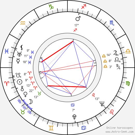 Bob Simmons birth chart, biography, wikipedia 2020, 2021