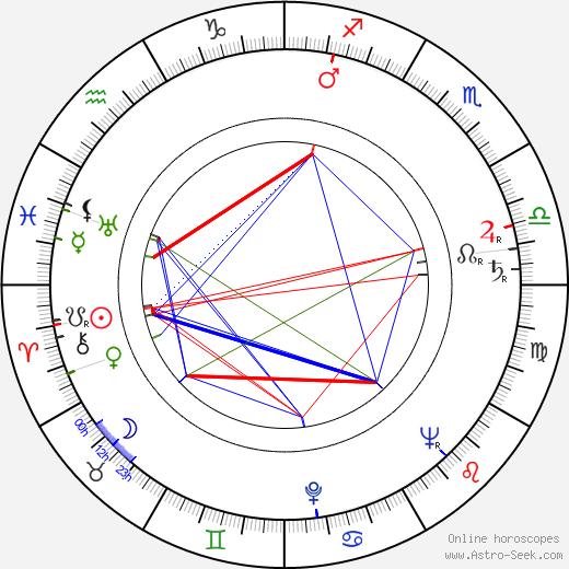 Bob Simmons birth chart, Bob Simmons astro natal horoscope, astrology