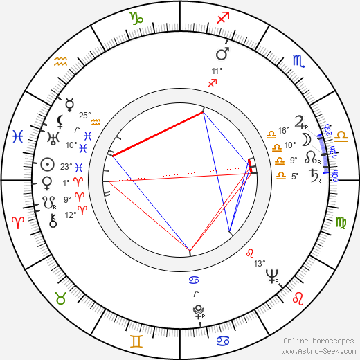 China Zorrilla birth chart, biography, wikipedia 2020, 2021