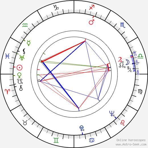 China Zorrilla astro natal birth chart, China Zorrilla horoscope, astrology
