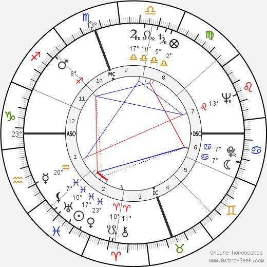 Cyd Charisse birth chart, biography, wikipedia 2018, 2019