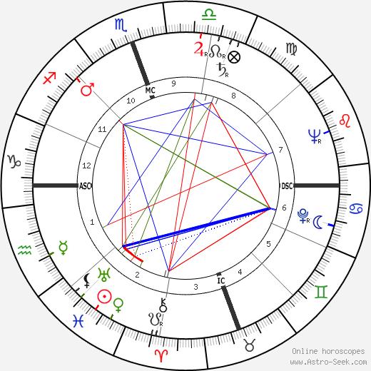 Cyd Charisse tema natale, oroscopo, Cyd Charisse oroscopi gratuiti, astrologia