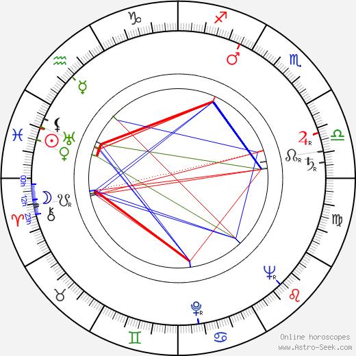 Eine Helke-Viljanen astro natal birth chart, Eine Helke-Viljanen horoscope, astrology