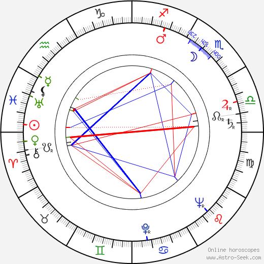 František Peterka birth chart, František Peterka astro natal horoscope, astrology