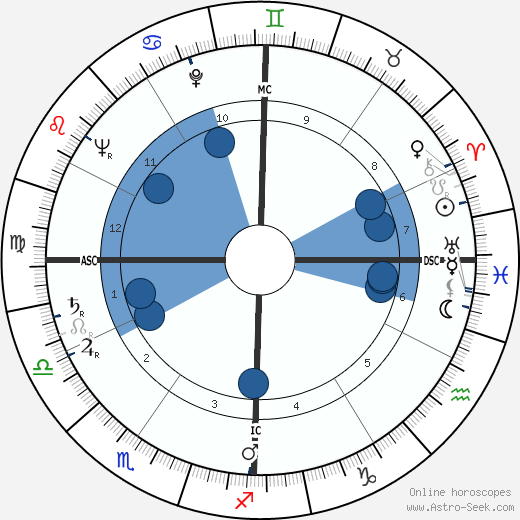Georges Valade wikipedia, horoscope, astrology, instagram