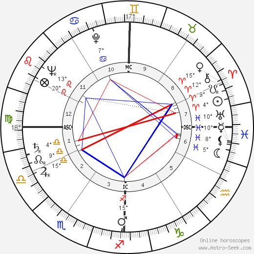 Georges Valade birth chart, biography, wikipedia 2019, 2020