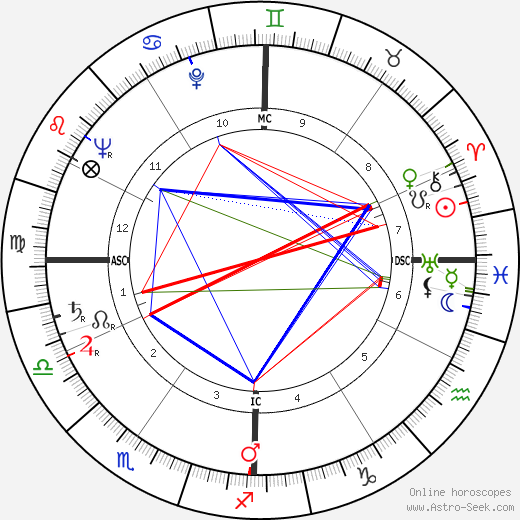 Georges Valade astro natal birth chart, Georges Valade horoscope, astrology