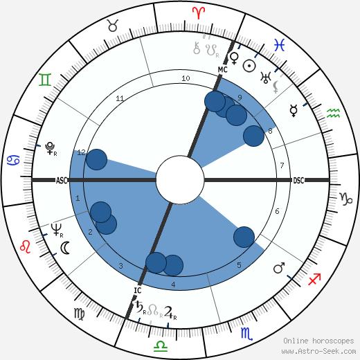 Giuseppe Baldini wikipedia, horoscope, astrology, instagram
