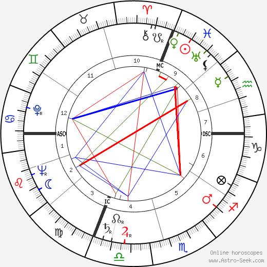 Giuseppe Baldini день рождения гороскоп, Giuseppe Baldini Натальная карта онлайн