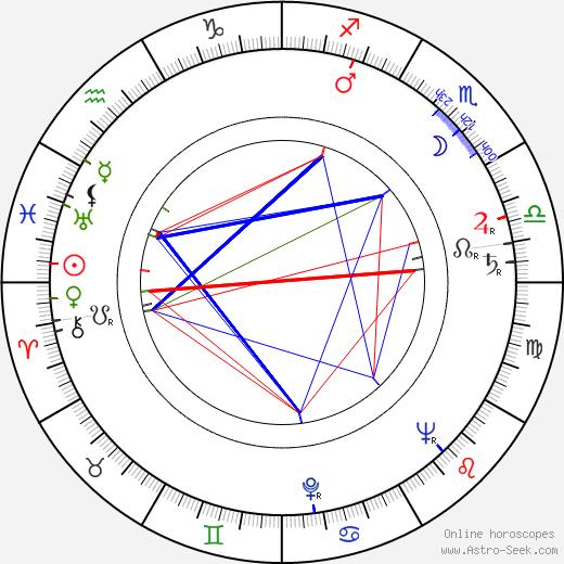 Harding Lemay день рождения гороскоп, Harding Lemay Натальная карта онлайн