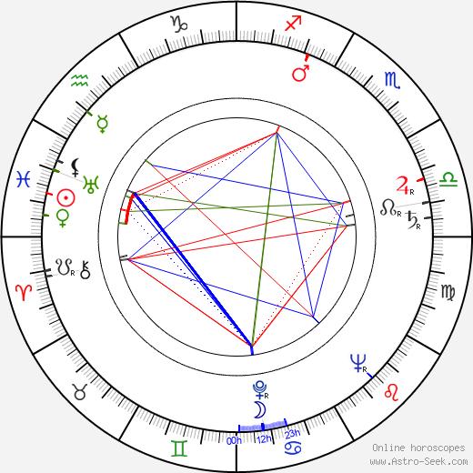 Heinar Kipphardt birth chart, Heinar Kipphardt astro natal horoscope, astrology
