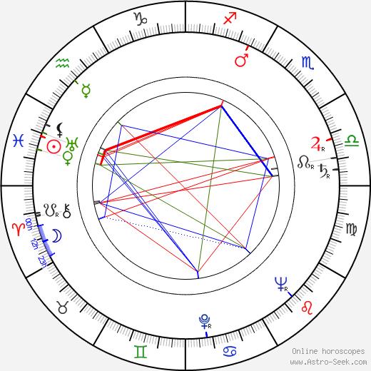 Helena Nováčková astro natal birth chart, Helena Nováčková horoscope, astrology