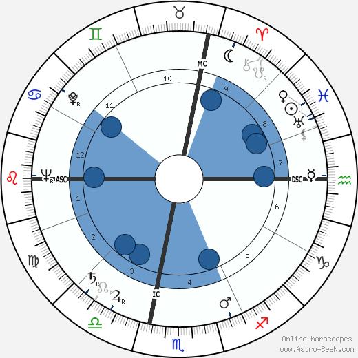 Henri Pastorelli wikipedia, horoscope, astrology, instagram