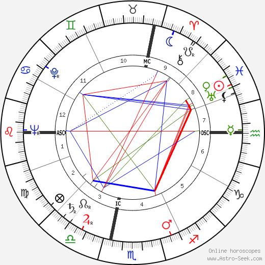 Henri Pastorelli tema natale, oroscopo, Henri Pastorelli oroscopi gratuiti, astrologia