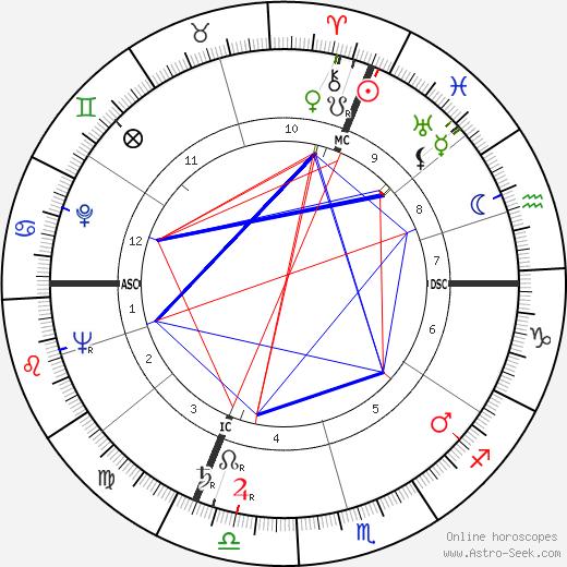 Герман Ланг Hermann Lang день рождения гороскоп, Hermann Lang Натальная карта онлайн