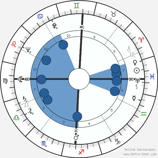 Jack Kerouac wikipedia, horoscope, astrology, instagram
