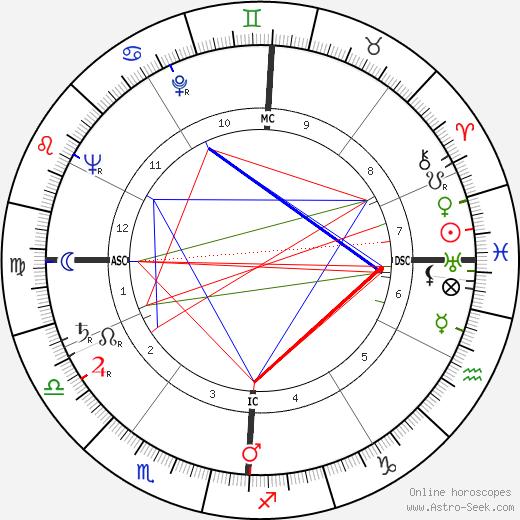 Jack Kerouac astro natal birth chart, Jack Kerouac horoscope, astrology