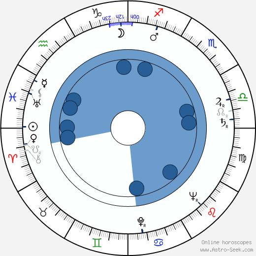 Jack Kruschen wikipedia, horoscope, astrology, instagram