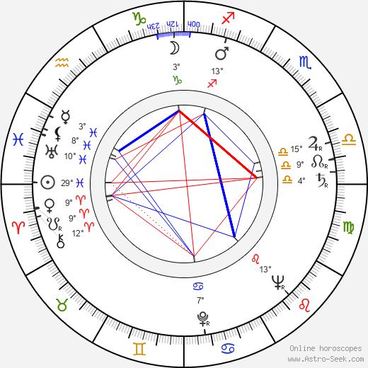Jack Kruschen birth chart, biography, wikipedia 2019, 2020