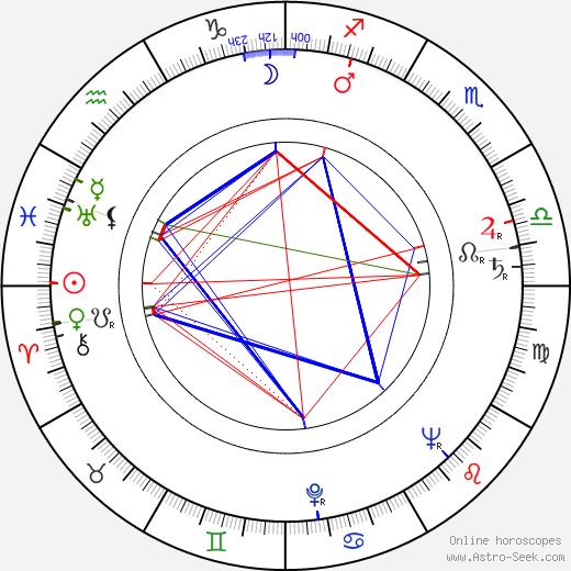 Jack Kruschen birth chart, Jack Kruschen astro natal horoscope, astrology