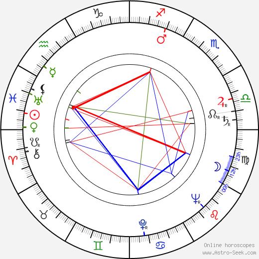 Jevgenij Gvozděv день рождения гороскоп, Jevgenij Gvozděv Натальная карта онлайн