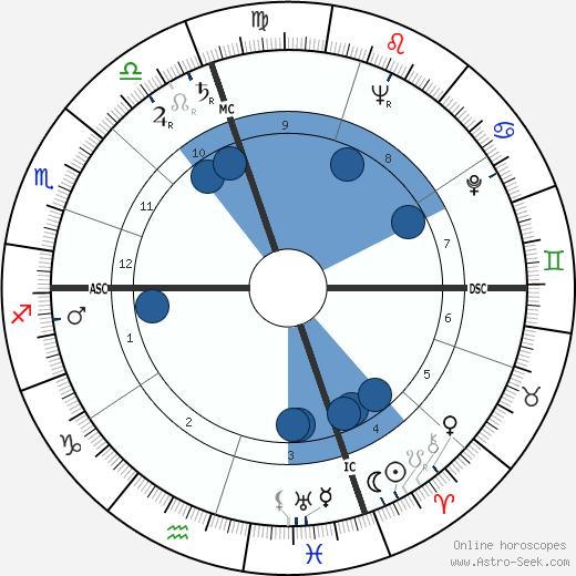 Joey Maxim wikipedia, horoscope, astrology, instagram