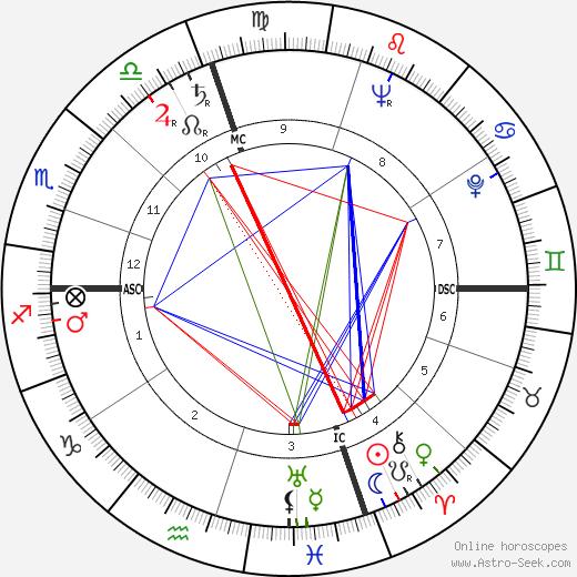 Joey Maxim tema natale, oroscopo, Joey Maxim oroscopi gratuiti, astrologia
