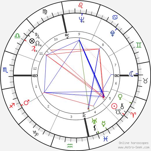 John L. May день рождения гороскоп, John L. May Натальная карта онлайн