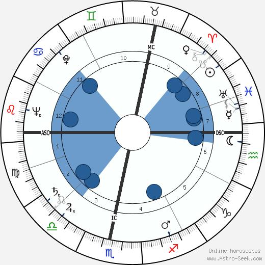 John Parkin wikipedia, horoscope, astrology, instagram