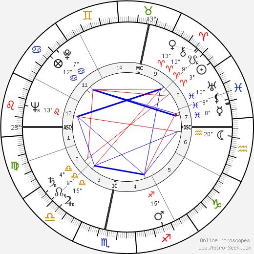 John Parkin birth chart, biography, wikipedia 2019, 2020