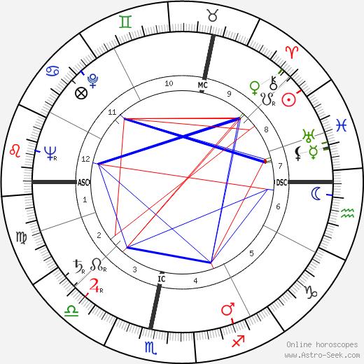 John Parkin astro natal birth chart, John Parkin horoscope, astrology
