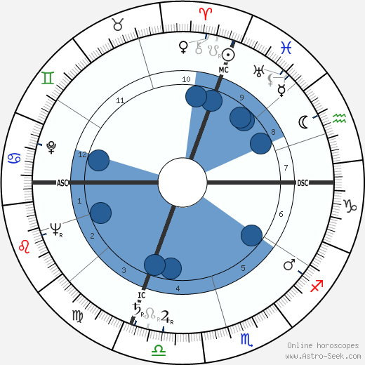 José Cabanis wikipedia, horoscope, astrology, instagram