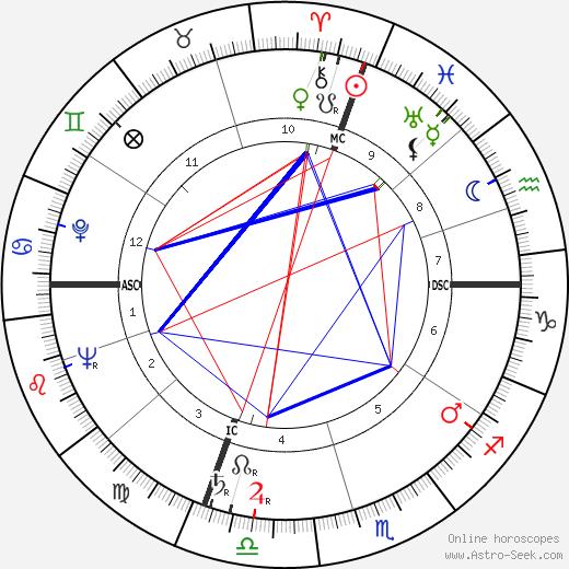 José Cabanis tema natale, oroscopo, José Cabanis oroscopi gratuiti, astrologia