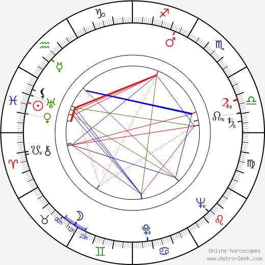 Josef Větrovec astro natal birth chart, Josef Větrovec horoscope, astrology