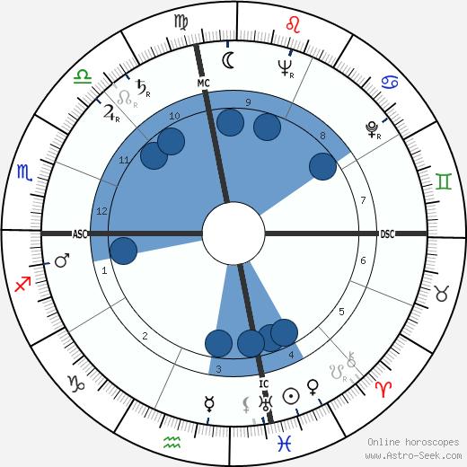 Lane Kirkland wikipedia, horoscope, astrology, instagram