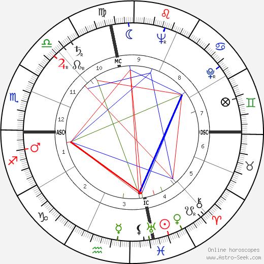 Lane Kirkland tema natale, oroscopo, Lane Kirkland oroscopi gratuiti, astrologia