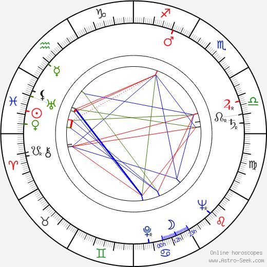 Lechoslaw Marszalek birth chart, Lechoslaw Marszalek astro natal horoscope, astrology