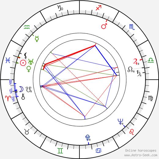 Libuše Řídelová день рождения гороскоп, Libuše Řídelová Натальная карта онлайн
