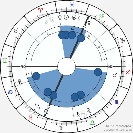 Madeline Houston McWhinney wikipedia, horoscope, astrology, instagram
