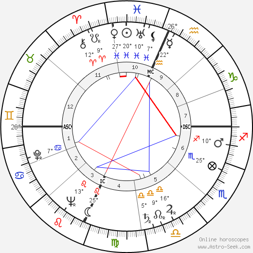 Madeline Houston McWhinney birth chart, biography, wikipedia 2020, 2021